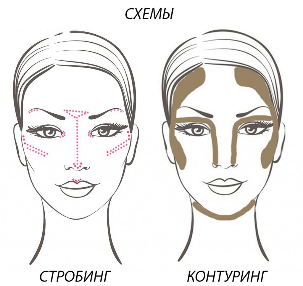 Схема скульптурирования лица